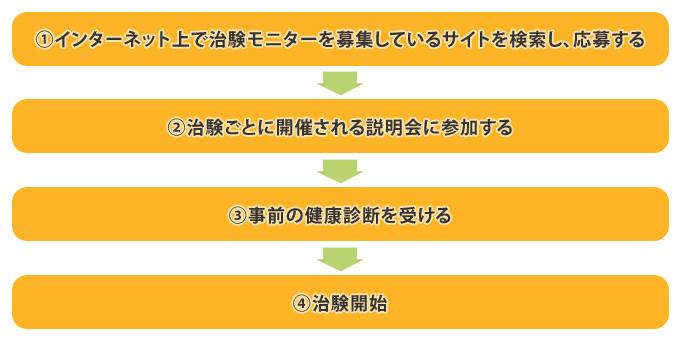 神奈川 治験 バイト